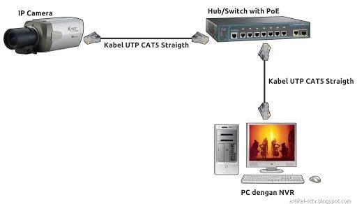 Cara Pasang Kamera CCTV Online
